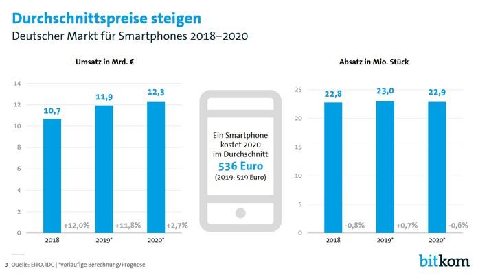Die Durchschnittspreise für Smartphones steigen