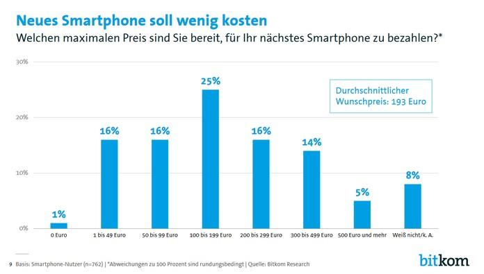 Smartphone-Wunschpreis