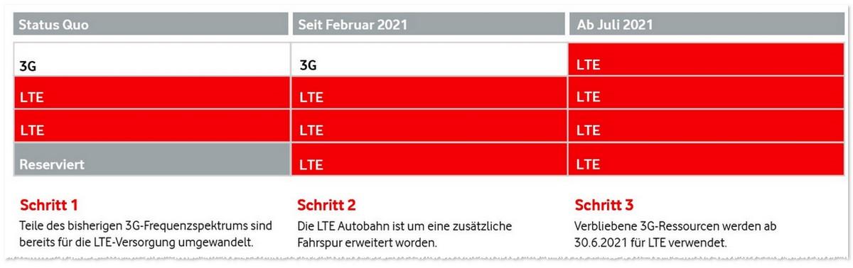 Vodafone 3G Ende LTE