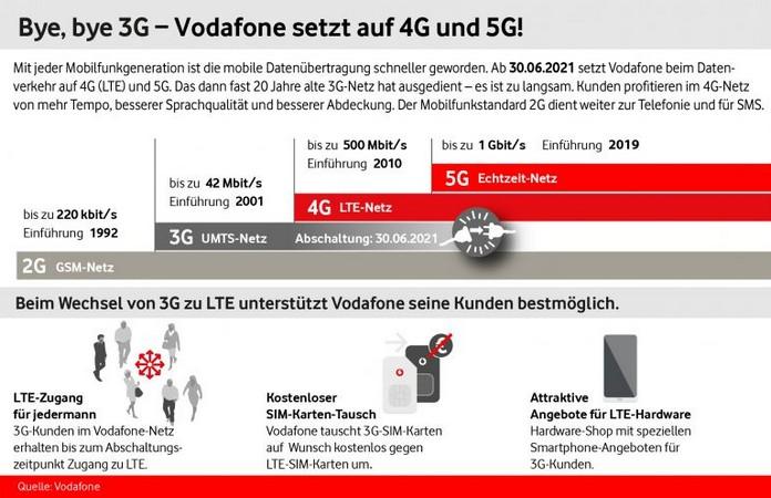 Vodafone 3G-Netz-Abschaltung zum 30. Juni 2021