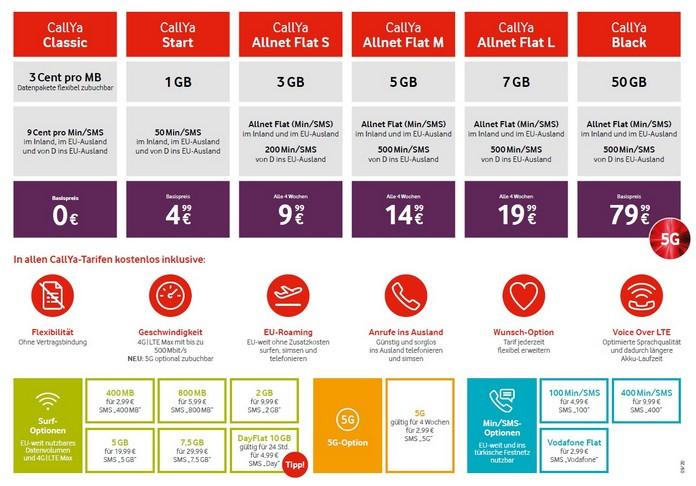 Vodafone CallYa Prepaid-Tarife 2020