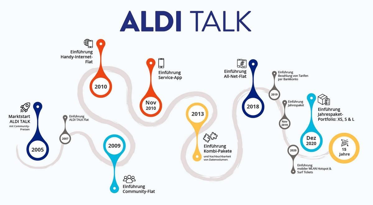 Zum 15. Geburtstag hat ALDI TALK seine Handytarife-Entwicklung nachgezeichnet (Quelle: Telefónica)