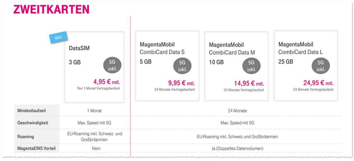Telekom Magenta Datentarife